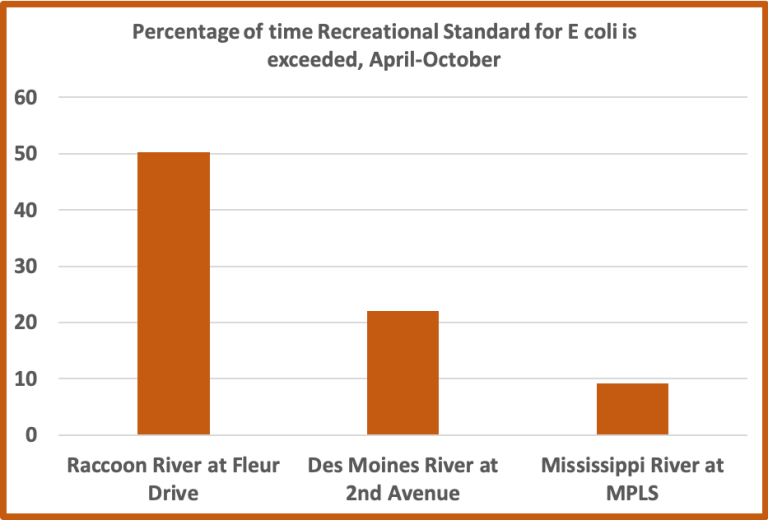 graph by Chris Jones. Raccoon River in Des Moines exceeds the standard 50%, while Mississippi in Minneapolis exceeds 10% of time
