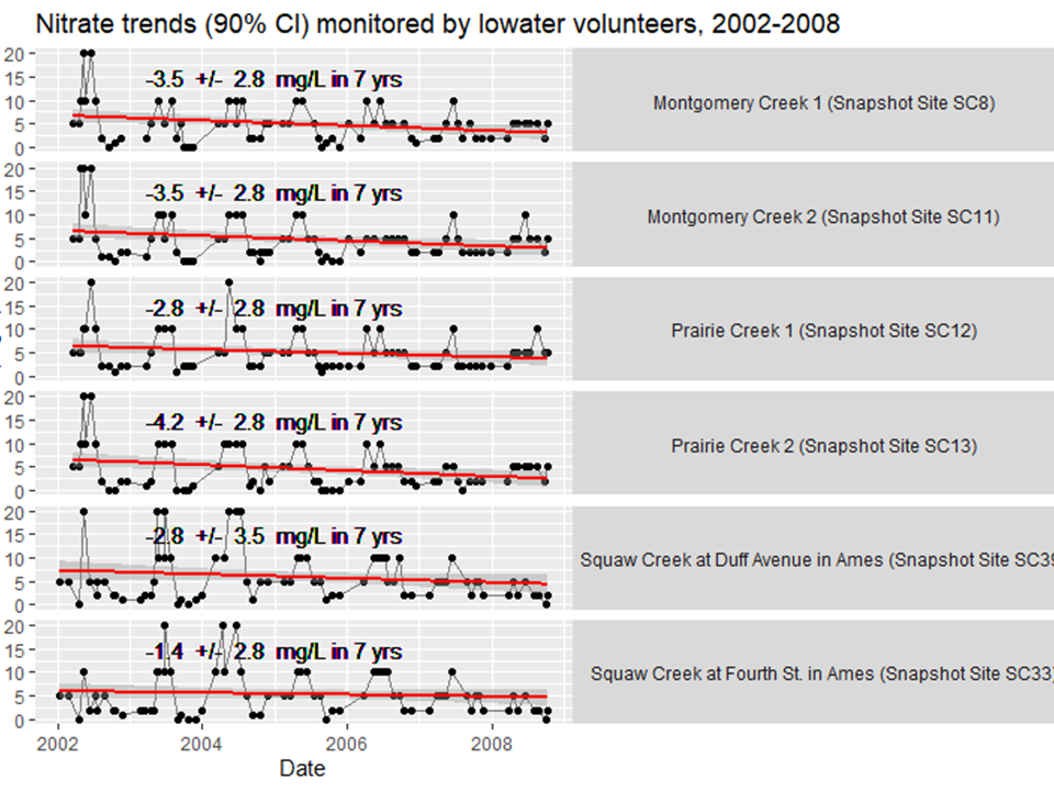 Nitrate trends as measured by volunteers with the IOWATER program.