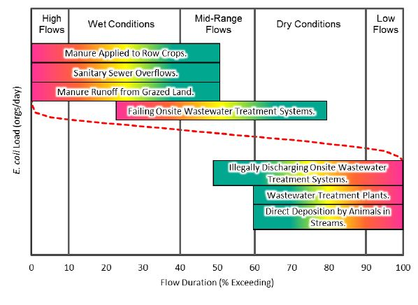common sources of bacteria for different flow conditions